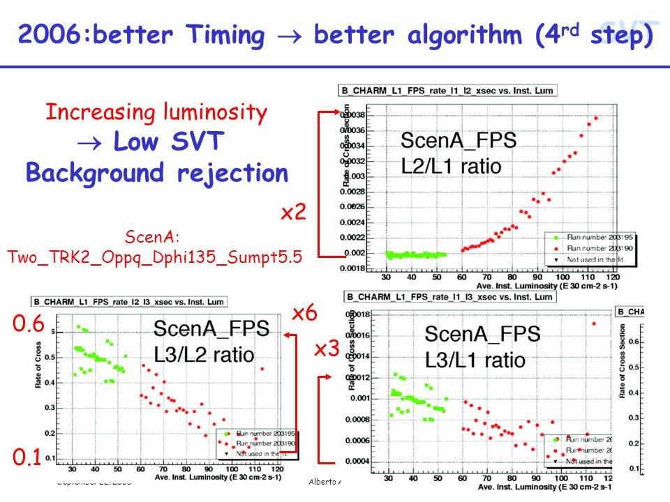SVT September 22, 2005Alberto Annovi36 2006:better Timing  better algorithm (4 rd step) ScenA: Two_TRK2_Oppq_Dphi135_Sumpt5.5 x2 0.1 0.6 Increasing luminosity  Low SVT Background rejection x6 x3