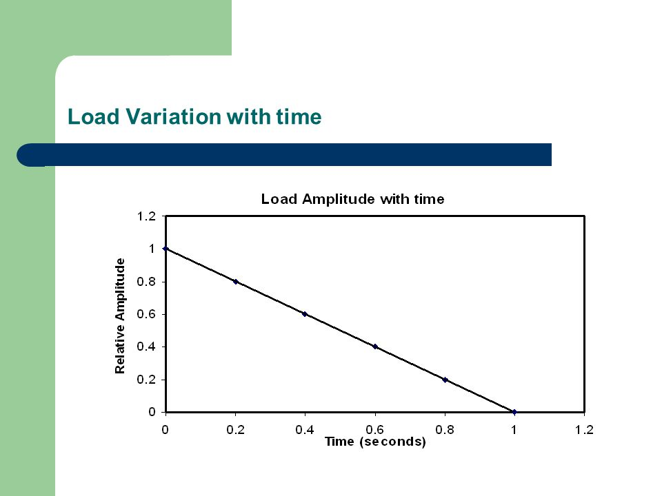 Load Variation with time