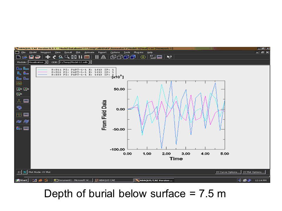 Depth of burial below surface = 7.5 m