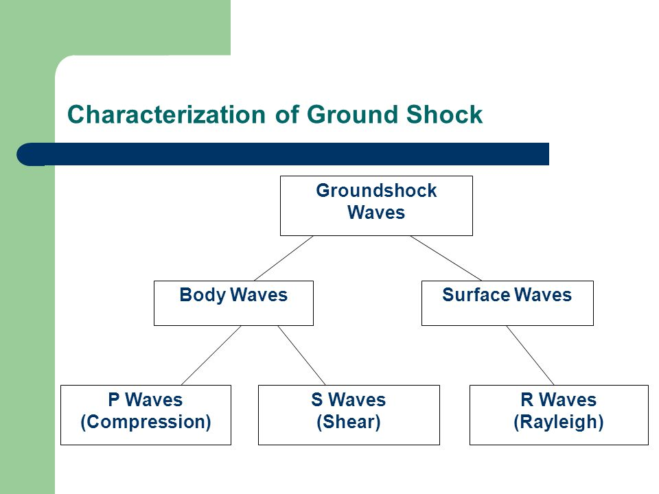 Characterization of Ground Shock R Waves (Rayleigh) S Waves (Shear) Groundshock Waves Surface Waves P Waves (Compression) Body Waves