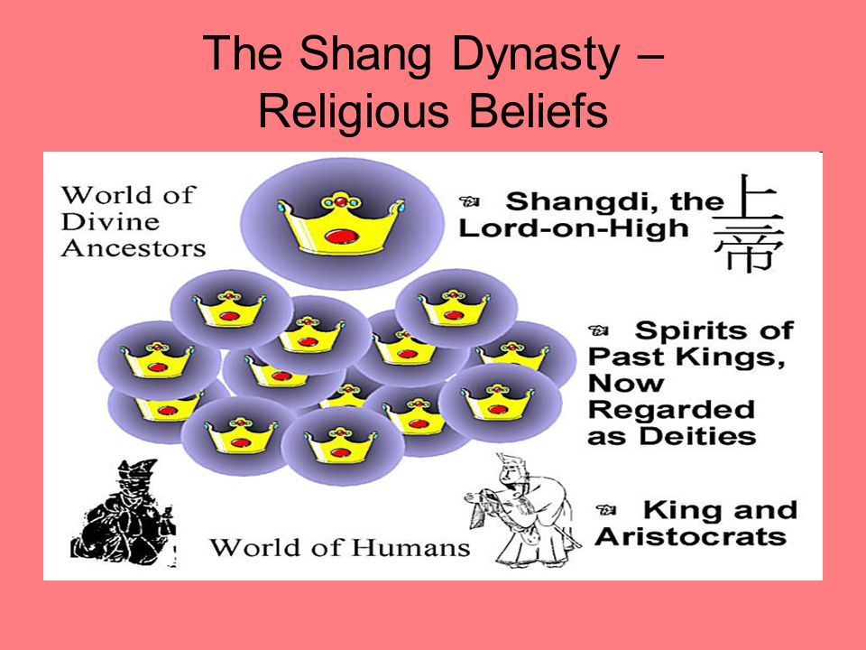 The Shang Dynasty – Religious Beliefs