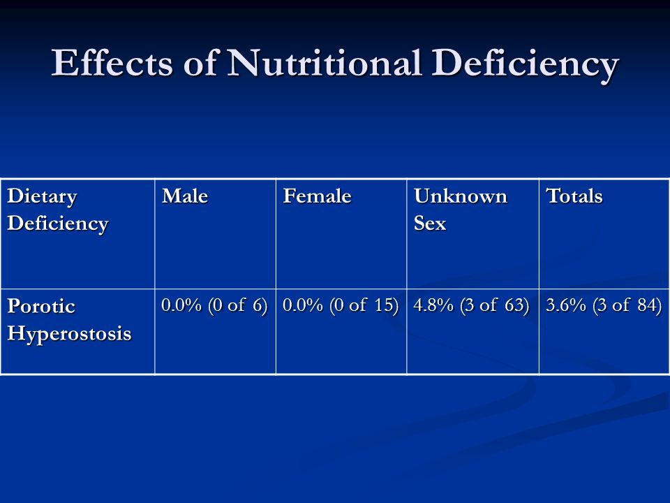 Effects of Nutritional Deficiency Dietary Deficiency MaleFemale Unknown Sex Totals Porotic Hyperostosis 0.0% (0 of 6) 0.0% (0 of 15) 4.8% (3 of 63) 3.