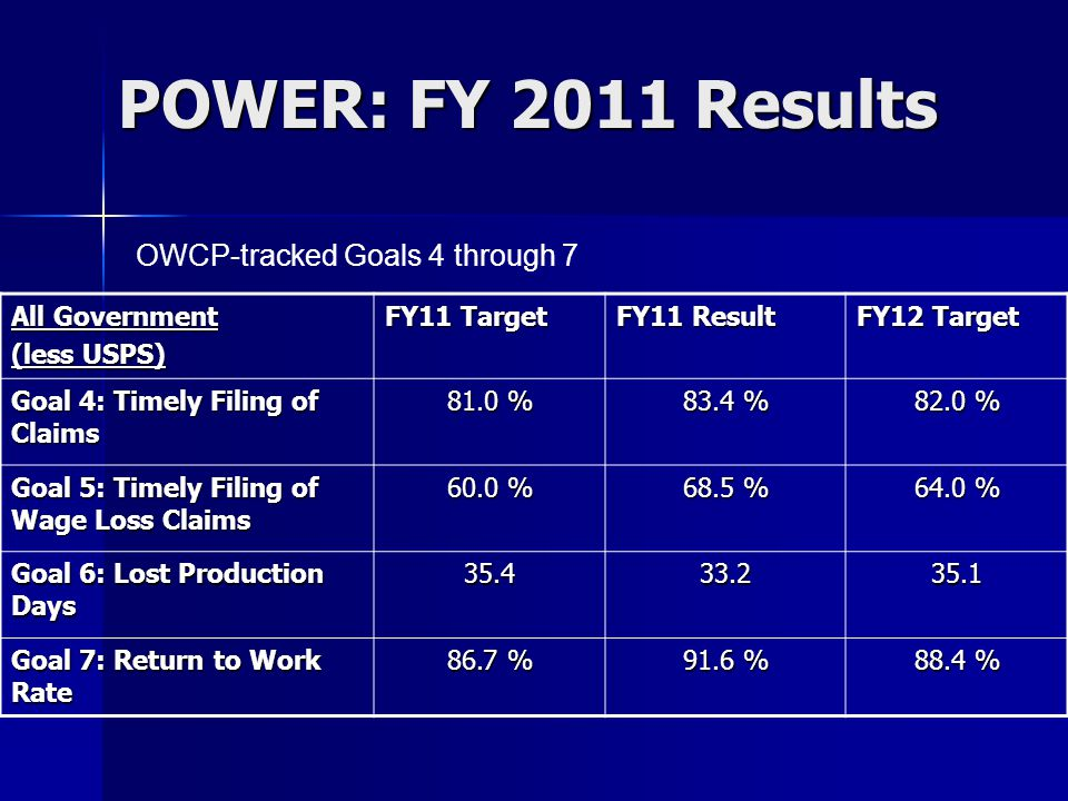 POWER: Goal 7, RTW Tracks 14 Federal agencies with most significant numbers of disability cases Tracks 14 Federal agencies with most significant numbers of disability cases In FY 2011, 13 of 14 agencies met RTW targets In FY 2011, 13 of 14 agencies met RTW targets OWCP holding discussions with all 14 agencies on stretch goals OWCP holding discussions with all 14 agencies on stretch goals Report of tracked RTW cases provided by OWCP upon agency request Report of tracked RTW cases provided by OWCP upon agency request 5