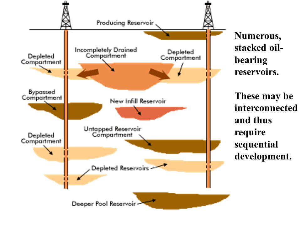Numerous, stacked oil- bearing reservoirs.