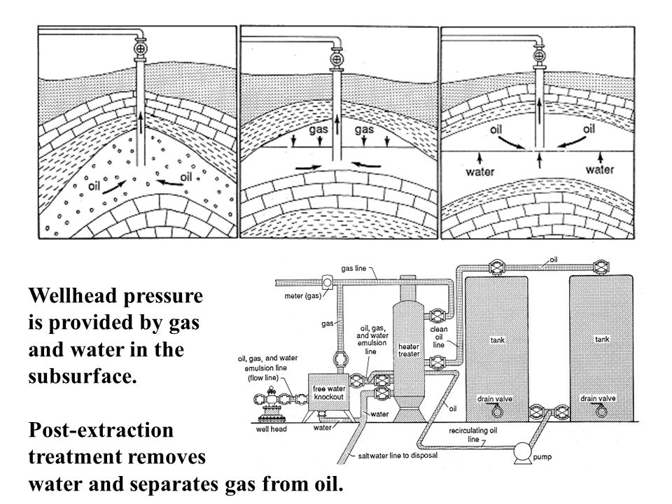 Wellhead pressure is provided by gas and water in the subsurface.