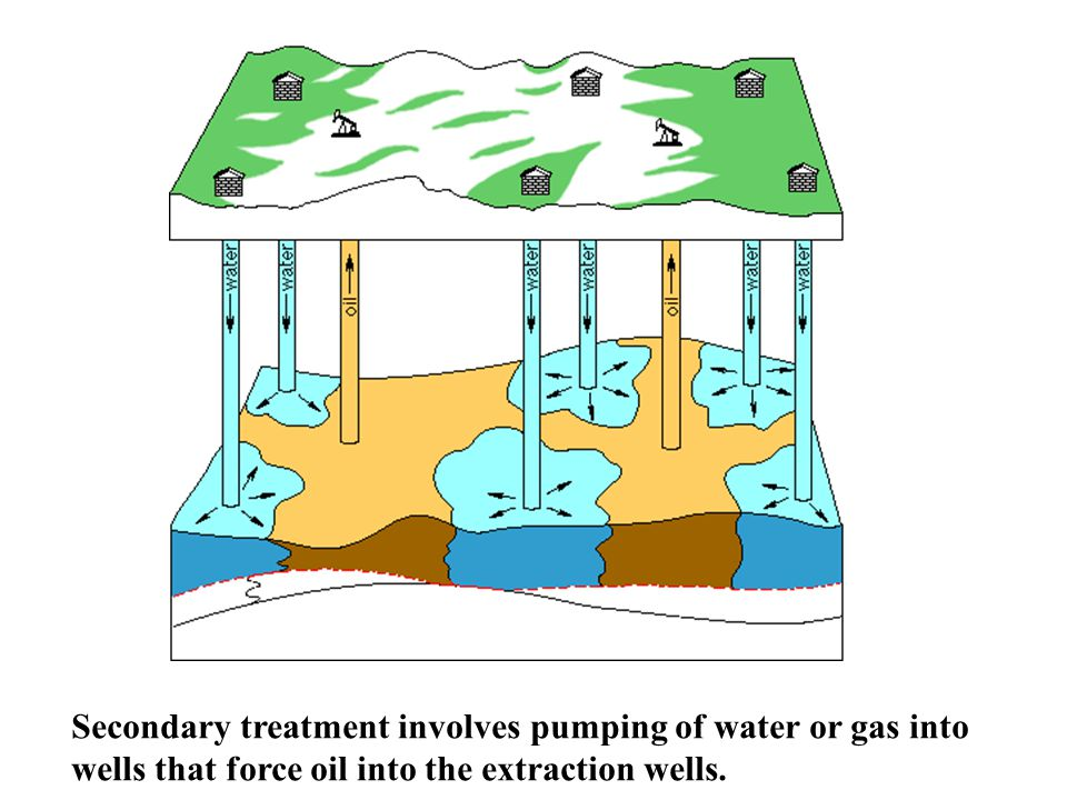 Secondary treatment involves pumping of water or gas into wells that force oil into the extraction wells.