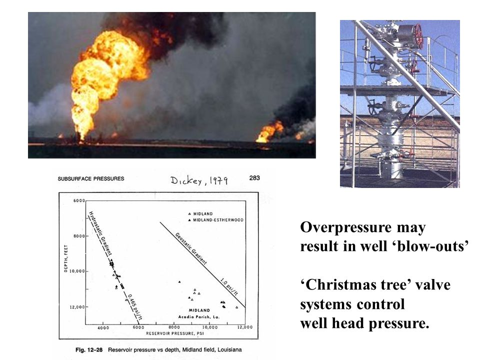 Overpressure may result in well 'blow-outs' 'Christmas tree' valve systems control well head pressure.
