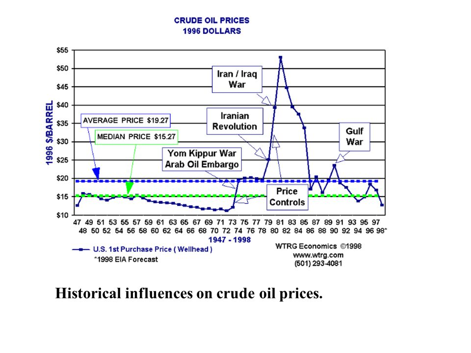 Historical influences on crude oil prices.