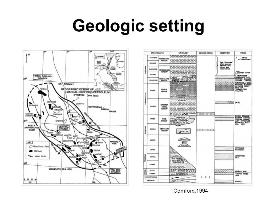 Geologic setting Comford,1994