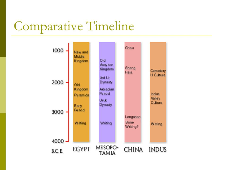 Comparative Timeline