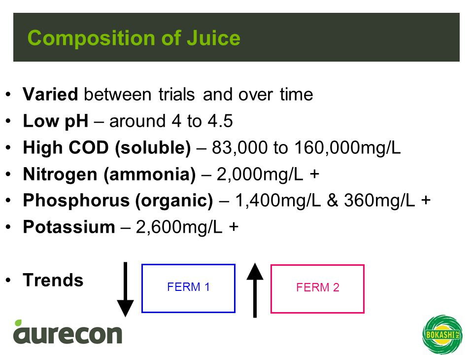 Composition of Juice Varied between trials and over time Low pH – around 4 to 4.5 High COD (soluble) – 83,000 to 160,000mg/L Nitrogen (ammonia) – 2,000mg/L + Phosphorus (organic) – 1,400mg/L & 360mg/L + Potassium – 2,600mg/L + Trends FERM 1 FERM 2