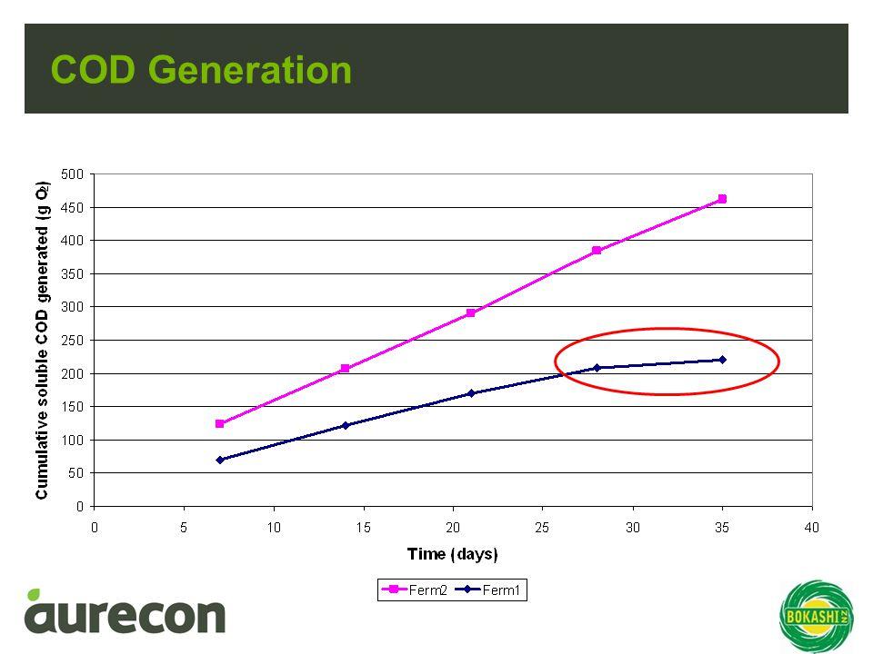 COD Generation