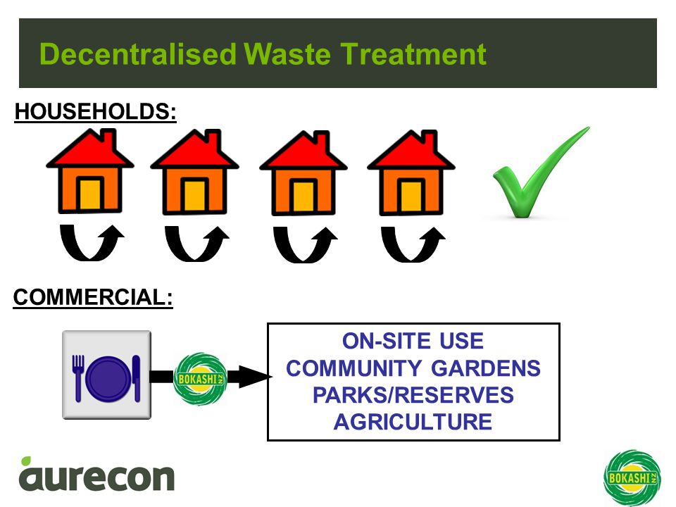 Decentralised Waste Treatment HOUSEHOLDS: COMMERCIAL: ON-SITE USE COMMUNITY GARDENS PARKS/RESERVES AGRICULTURE