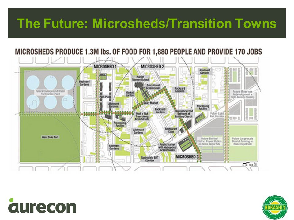 The Future: Microsheds/Transition Towns