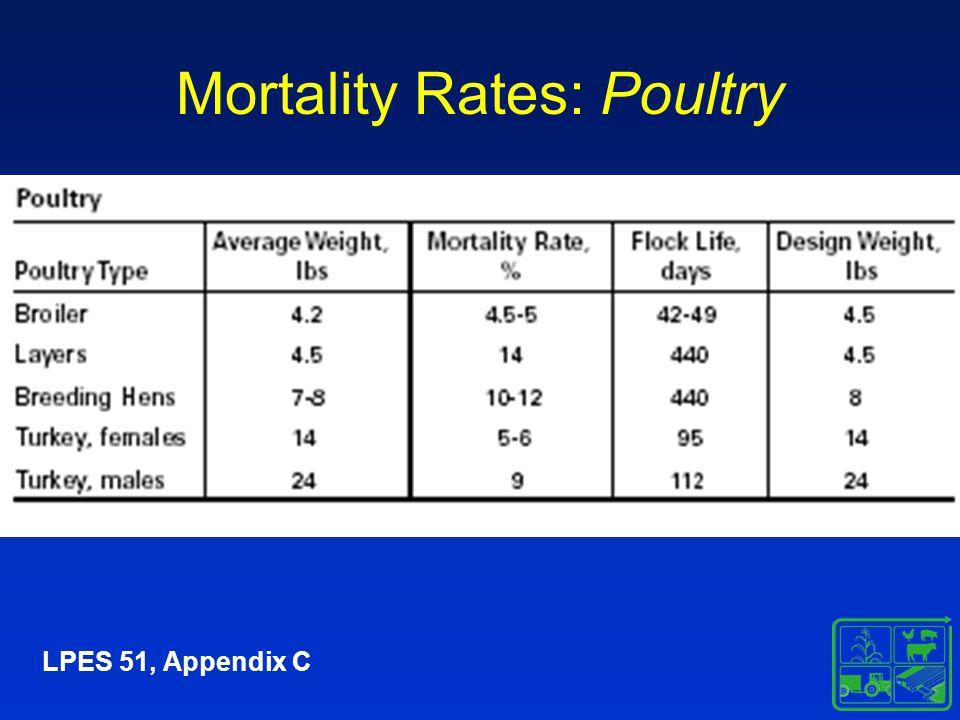 Mortality Rates: Poultry LPES 51, Appendix C