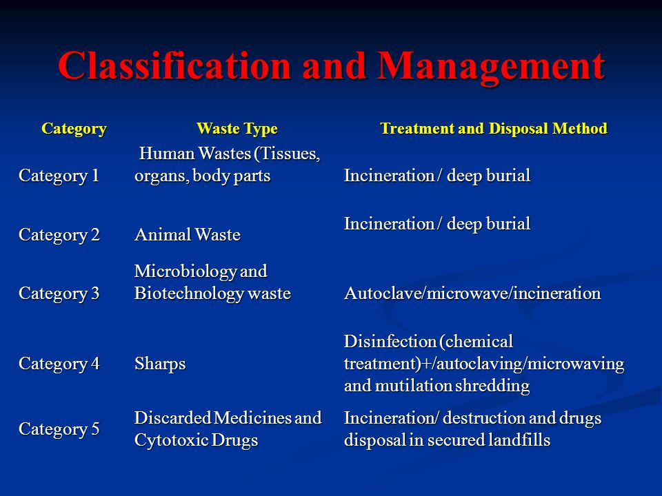 Classification and Management Category Waste Type Treatment and Disposal Method Category 1 Human Wastes (Tissues, organs, body parts Human Wastes (Tissues, organs, body parts Incineration / deep burial Category 2 Animal Waste Incineration / deep burial Category 3 Microbiology and Biotechnology waste Autoclave/microwave/incineration Category 4 Sharps Disinfection (chemical treatment)+/autoclaving/microwaving and mutilation shredding Category 5 Discarded Medicines and Cytotoxic Drugs Incineration/ destruction and drugs disposal in secured landfills