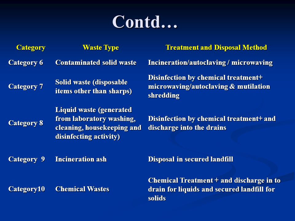 Contd… Category Waste Type Treatment and Disposal Method Category 6 Contaminated solid waste Incineration/autoclaving / microwaving Category 7 Solid waste (disposable items other than sharps) Disinfection by chemical treatment+ microwaving/autoclaving & mutilation shredding Category 8 Liquid waste (generated from laboratory washing, cleaning, housekeeping and disinfecting activity) Disinfection by chemical treatment+ and discharge into the drains Category 9 Incineration ash Disposal in secured landfill Category10 Chemical Wastes Chemical Treatment + and discharge in to drain for liquids and secured landfill for solids