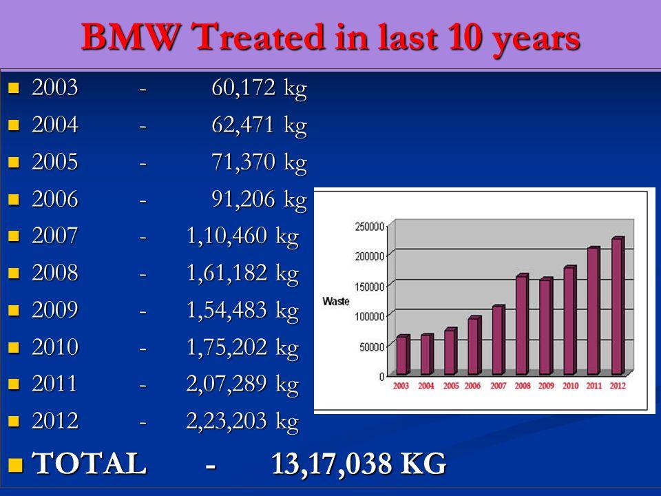 BMW Treated in last 10 years 2003- 60,172 kg 2003- 60,172 kg 2004- 62,471 kg 2004- 62,471 kg 2005- 71,370 kg 2005- 71,370 kg 2006- 91,206 kg 2006- 91,206 kg 2007 - 1,10,460 kg 2007 - 1,10,460 kg 2008 - 1,61,182 kg 2008 - 1,61,182 kg 2009 - 1,54,483 kg 2009 - 1,54,483 kg 2010- 1,75,202 kg 2010- 1,75,202 kg 2011- 2,07,289 kg 2011- 2,07,289 kg 2012- 2,23,203 kg 2012- 2,23,203 kg TOTAL- 13,17,038 KG TOTAL- 13,17,038 KG
