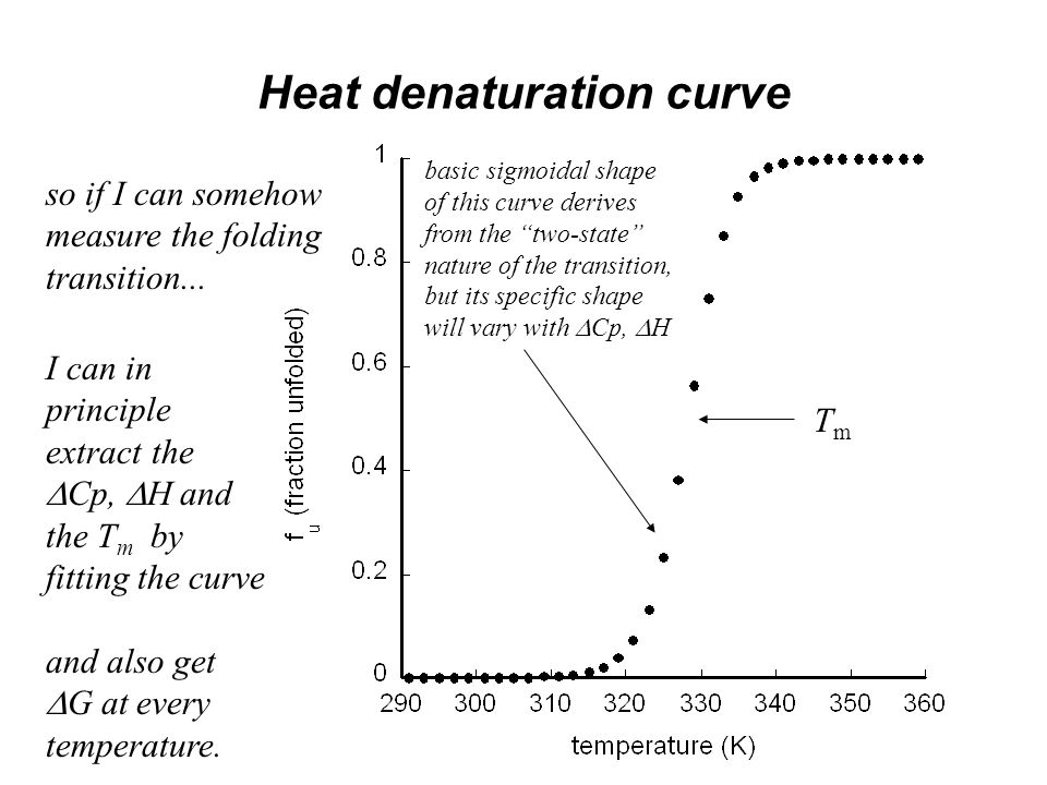Heat denaturation curve TmTm so if I can somehow measure the folding transition...