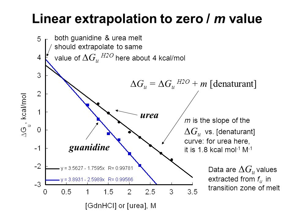 Linear extrapolation to zero / m value urea m is the slope of the  G u vs.