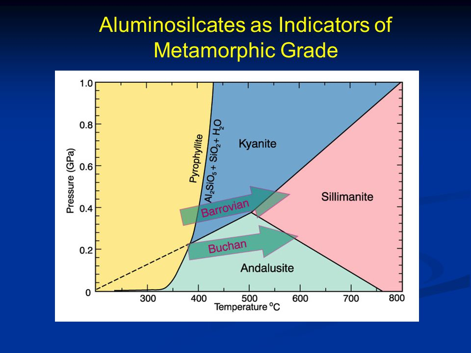Aluminosilcates as Indicators of Metamorphic Grade