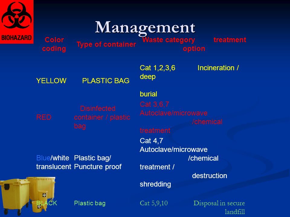 Management Color coding Type of container Waste category treatment option YELLOW PLASTIC BAG Cat 1,2,3,6 Incineration / deep burial RED Disinfected co