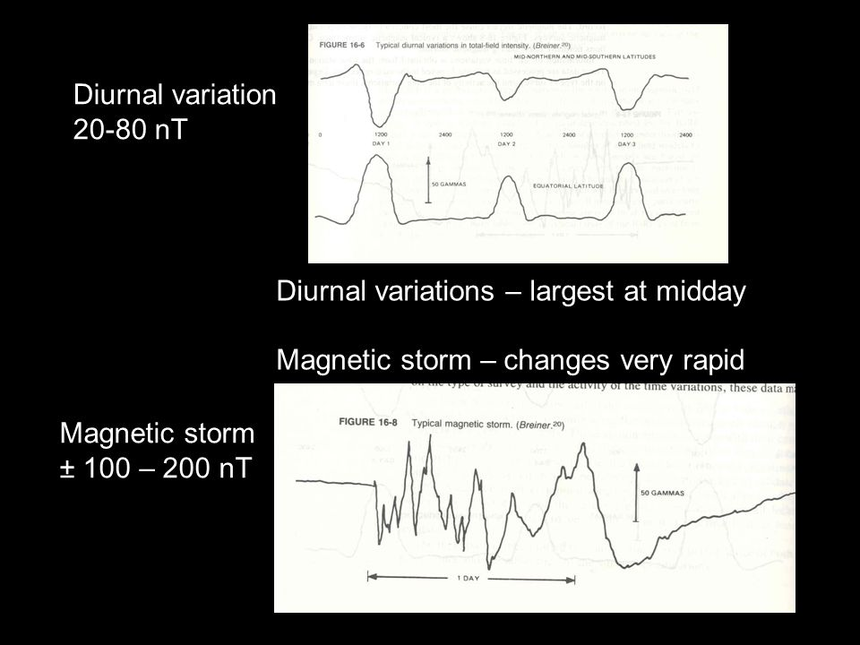 Diurnal variations – largest at midday Magnetic storm – changes very rapid Diurnal variation 20-80 nT Magnetic storm ± 100 – 200 nT