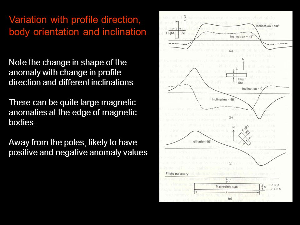Variation with profile direction, body orientation and inclination Note the change in shape of the anomaly with change in profile direction and differ