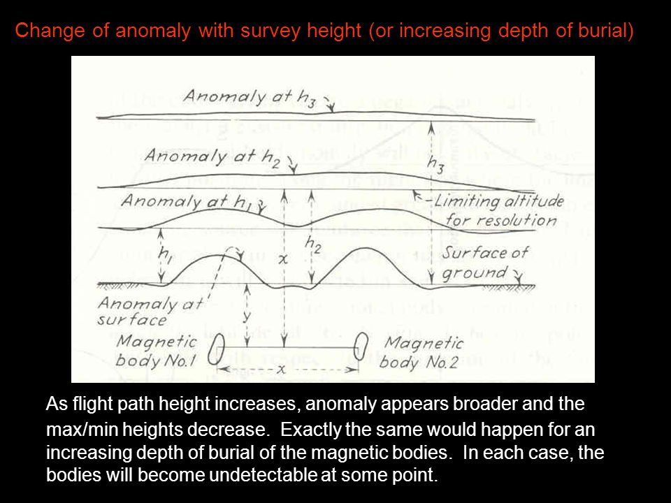 Change of anomaly with survey height (or increasing depth of burial) As flight path height increases, anomaly appears broader and the max/min heights decrease.