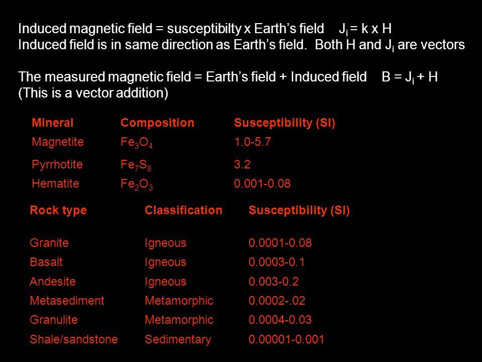 Rock typeClassificationSusceptibility (SI) GraniteIgneous0.0001-0.08 BasaltIgneous0.0003-0.1 AndesiteIgneous0.003-0.2 MetasedimentMetamorphic0.0002-.0