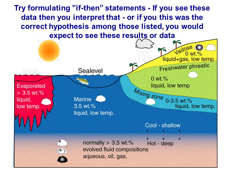 Try formulating if-then statements - If you see these data then you interpret that - or if you this was the correct hypothesis among those listed, you would expect to see these results or data