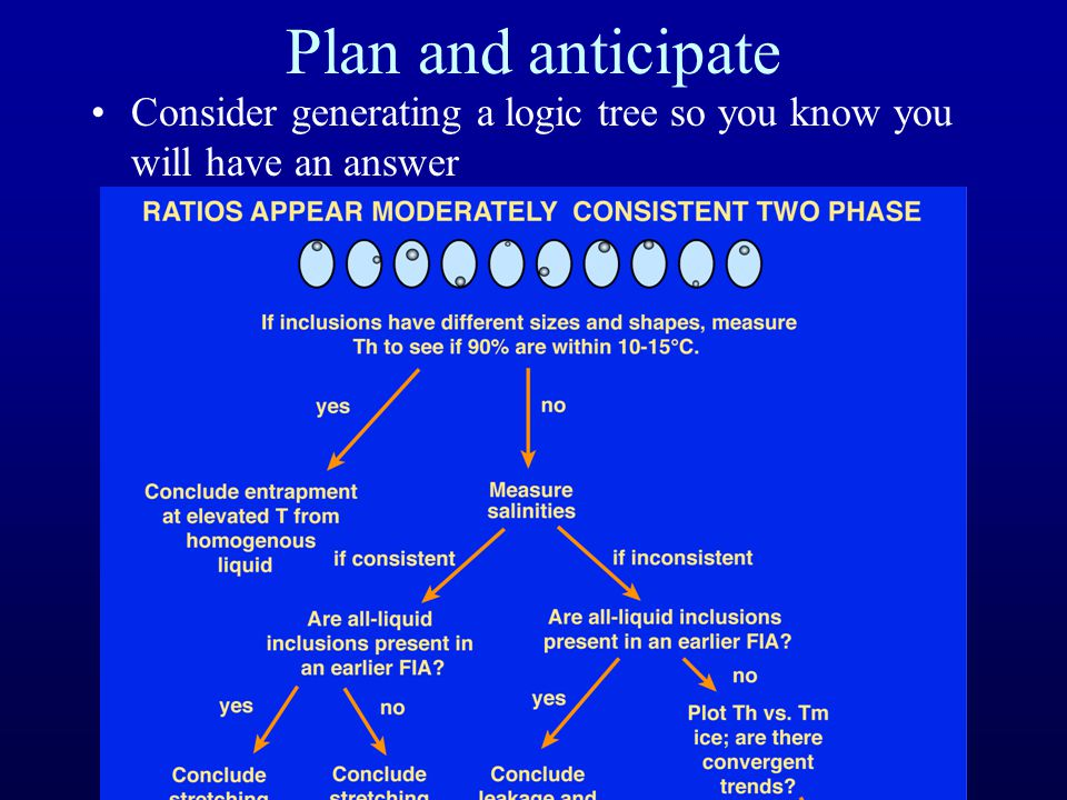 Plan and anticipate Consider generating a logic tree so you know you will have an answer