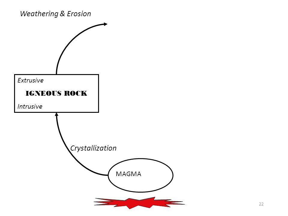 22 MAGMA Extrusive IGNEOUS ROCK Intrusive Crystallization Weathering & Erosion