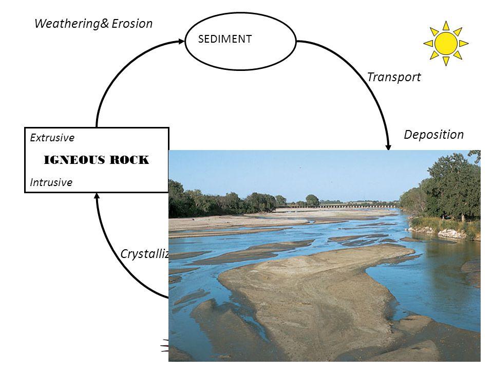 24 MAGMA Extrusive IGNEOUS ROCK Intrusive SEDIMENT SEDIMENTARY Crystallization Weathering& Erosion Transport Deposition