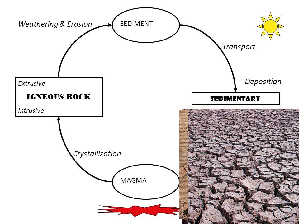 25 MAGMA Extrusive IGNEOUS ROCK Intrusive SEDIMENT SEDIMENTARY Crystallization Weathering & Erosion Transport Deposition