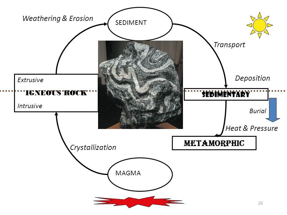 26 MAGMA Extrusive IGNEOUS ROCK Intrusive SEDIMENT SEDIMENTARY METAMORPHIC Burial Heat & Pressure Crystallization Weathering & Erosion Transport Depos