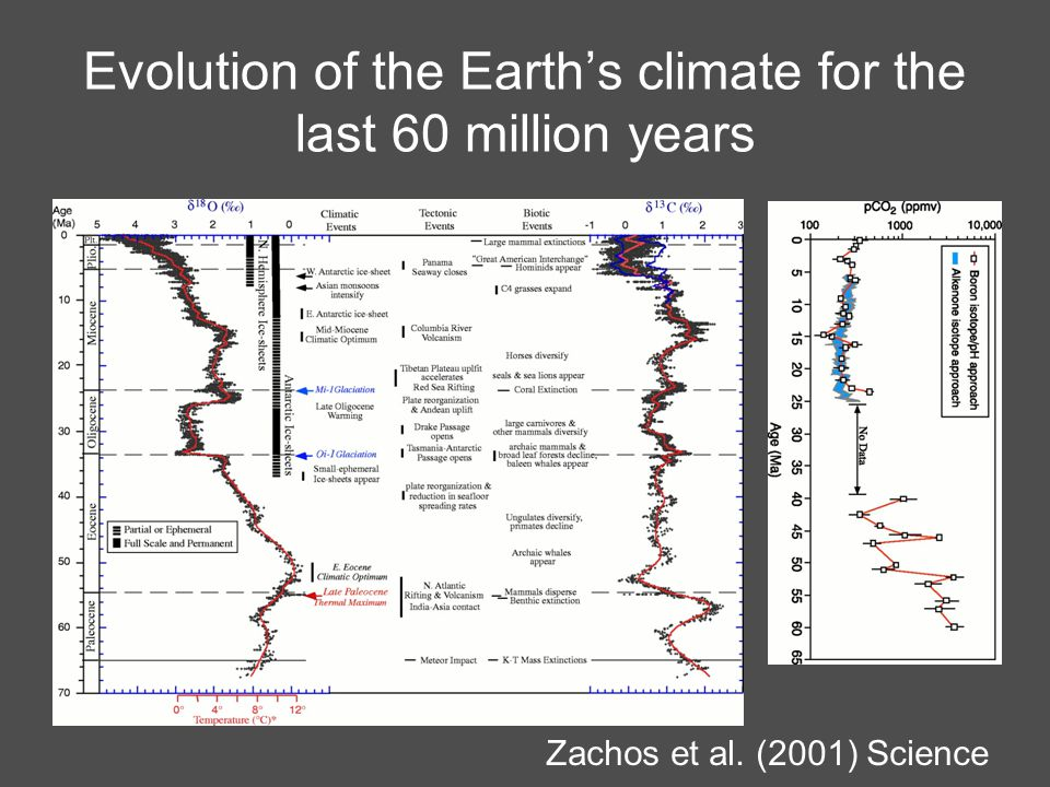 Evolution of the Earth's climate for the last 60 million years Zachos et al. (2001) Science