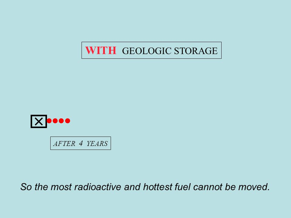 HELLO ROBERT WITH GEOLOGIC STORAGE AFTER 4 YEARS So the most radioactive and hottest fuel cannot be moved.