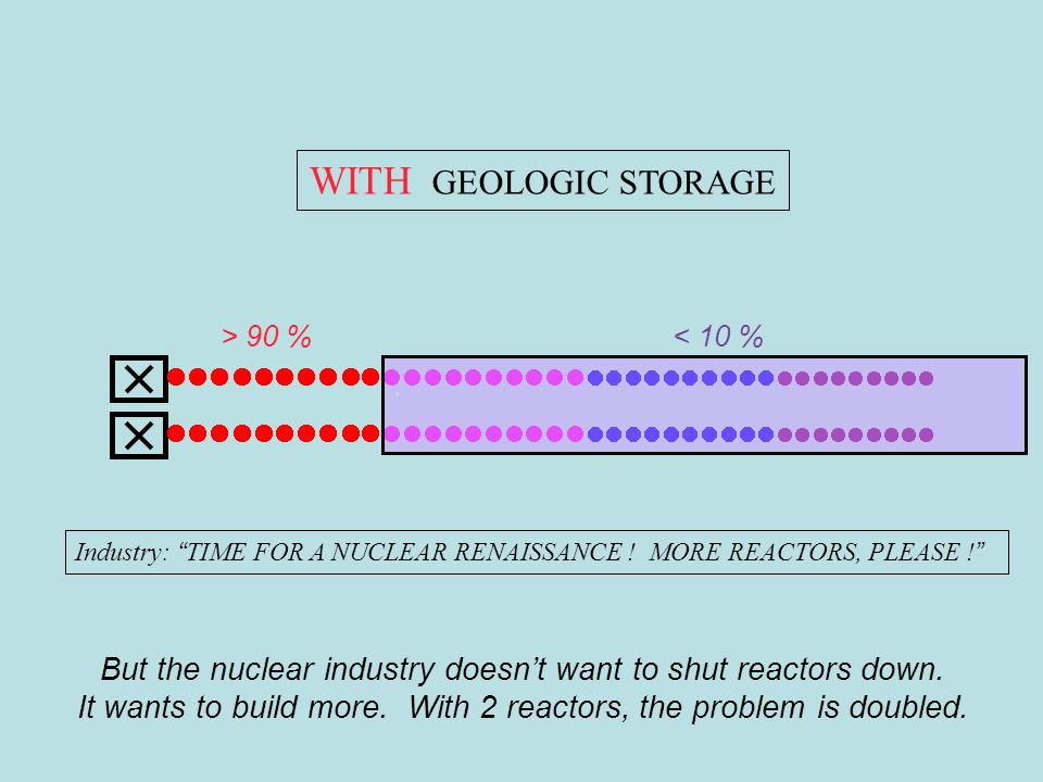 HELLO ROBERT. WITH GEOLOGIC STORAGE Industry: TIME FOR A NUCLEAR RENAISSANCE .