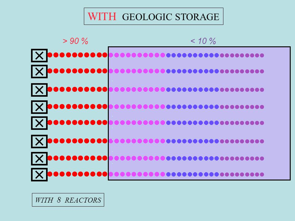 .... WITH GEOLOGIC STORAGE WITH 8 REACTORS > 90 %< 10 %