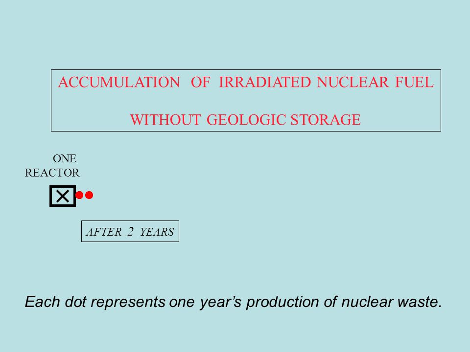HELLO ROBERT AFTER 4 YEARS Irradiated fuel, just out of the reactor, is intensely radioactive.