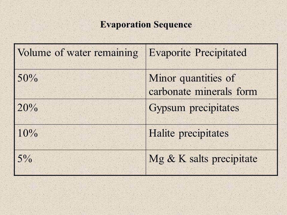 **Precipitation of gypsum increases Mg/Ca favoring dolomitization.** Evaporation > Precipitation + isolation from open ocean = Brine Evaporative Drawdown: Evaporation Brine level far below sea level Evaporation Complete basin evaporation Periodic overflow