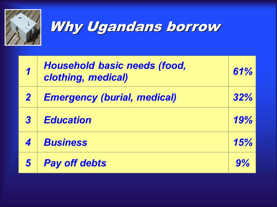 1 Household basic needs (food, clothing, medical) 61% 2Emergency (burial, medical)32% 3Education19% 4Business15% 5Pay off debts9% Why Ugandans borrow