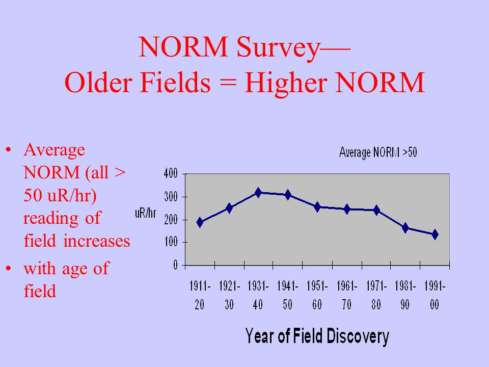 NORM Survey— Older Fields = Higher NORM Average NORM (all > 50 uR/hr) reading of field increases with age of field