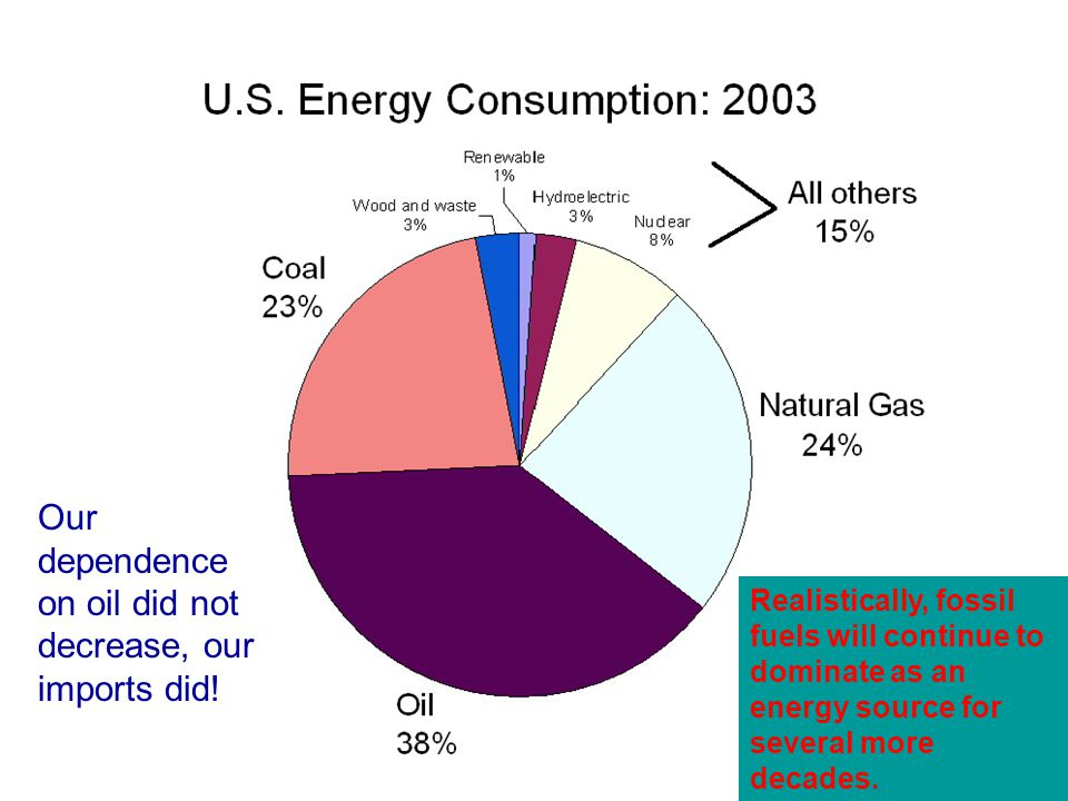 Source: DOE/EIA Realistically, fossil fuels will continue to dominate as an energy source for several more decades.