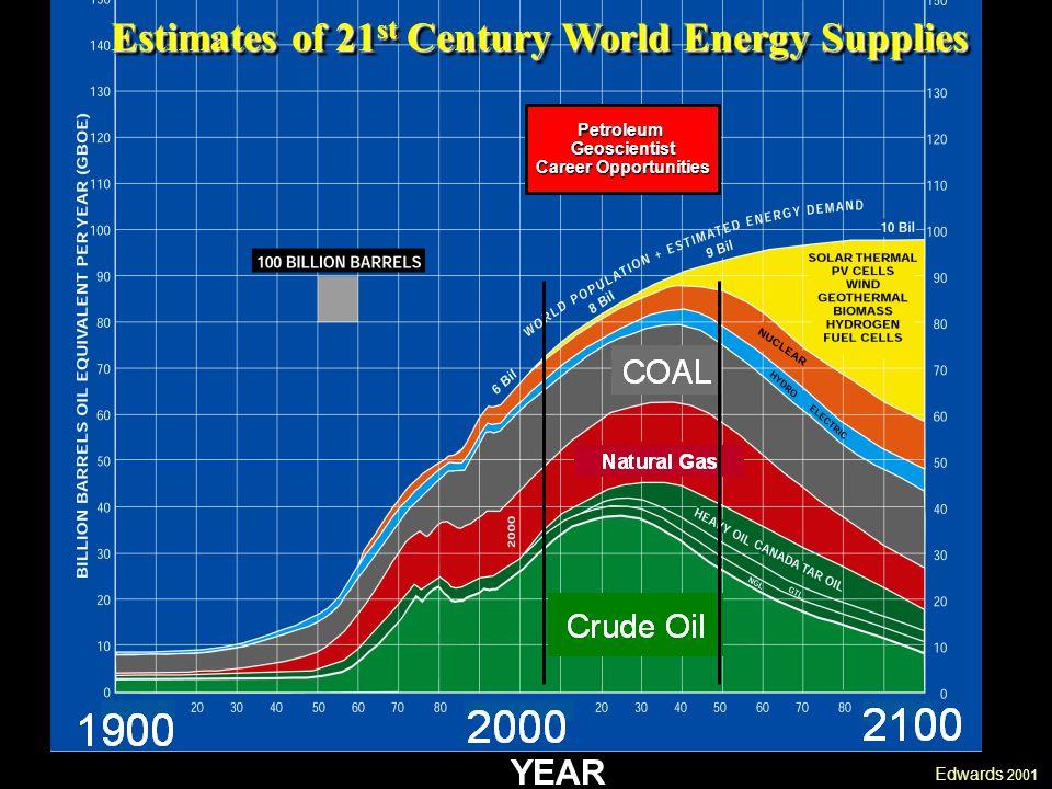 Edwards 2001 YEAR Estimates of 21 st Century World Energy Supplies PetroleumGeoscientist Career Opportunities