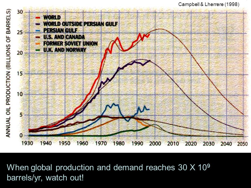 Campbell & Lherrere (1998) When global production and demand reaches 30 X 10 9 barrels/yr, watch out!