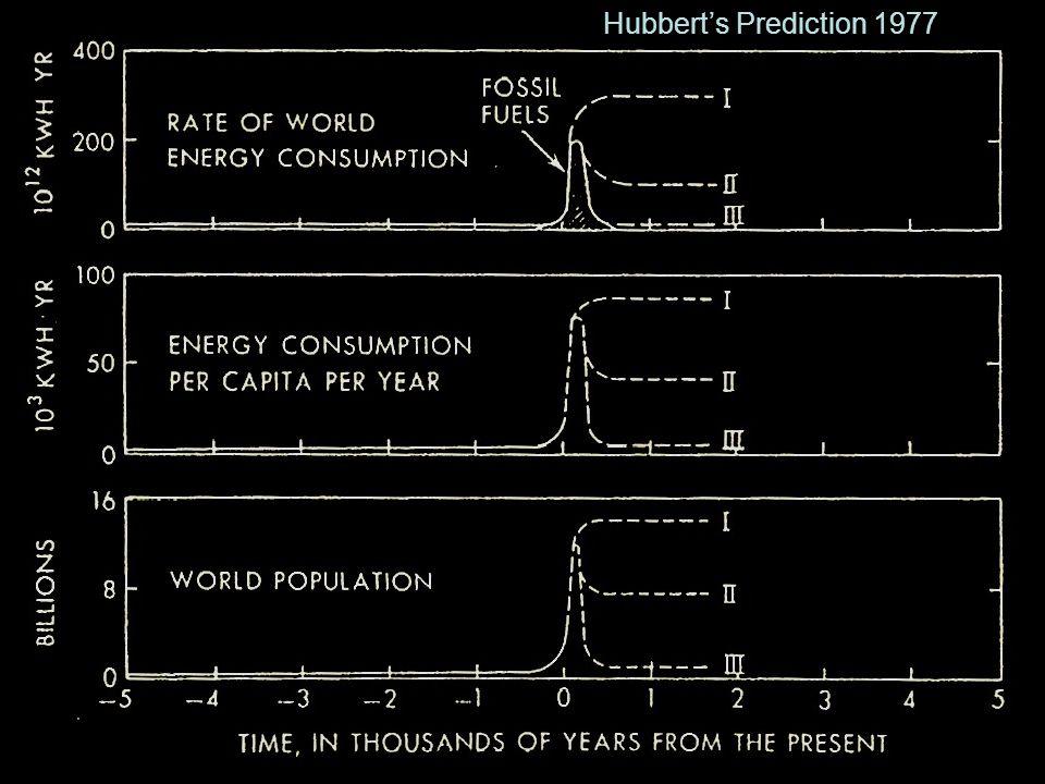 Hubbert's Prediction 1977