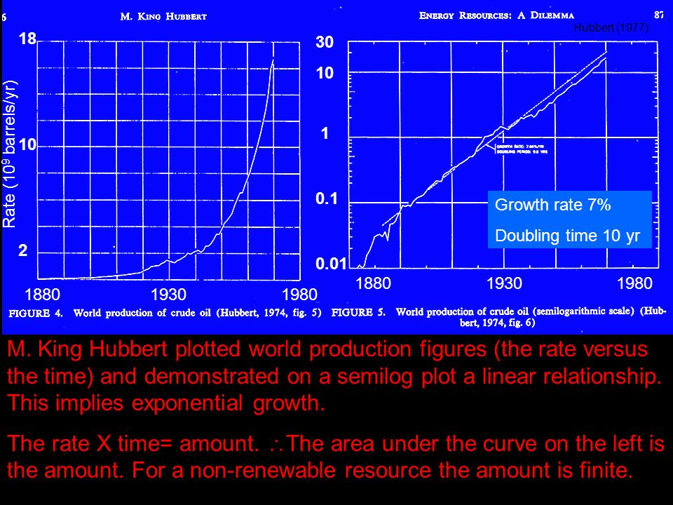 1880 1930 1980 Growth rate 7% Doubling time 10 yr 30 10 1 0.1 0.01 18 10 2 Rate (10 9 barrels/yr) M.
