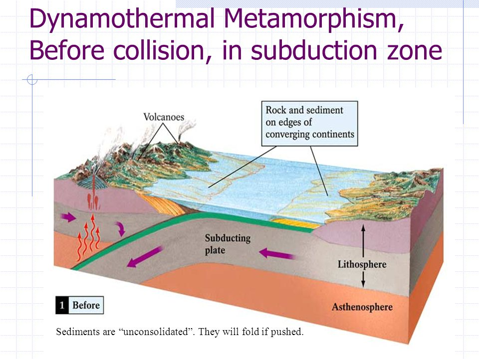 "Dynamothermal Metamorphism, Before collision, in subduction zone Sediments are ""unconsolidated"". They will fold if pushed."